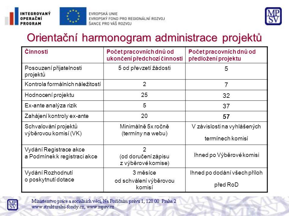 Orientační harmonogram administrace projektů