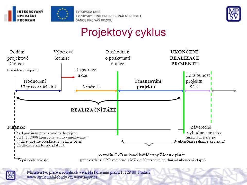 Projektový cyklus Podání Výběrová Rozhodnutí UKONČENÍ