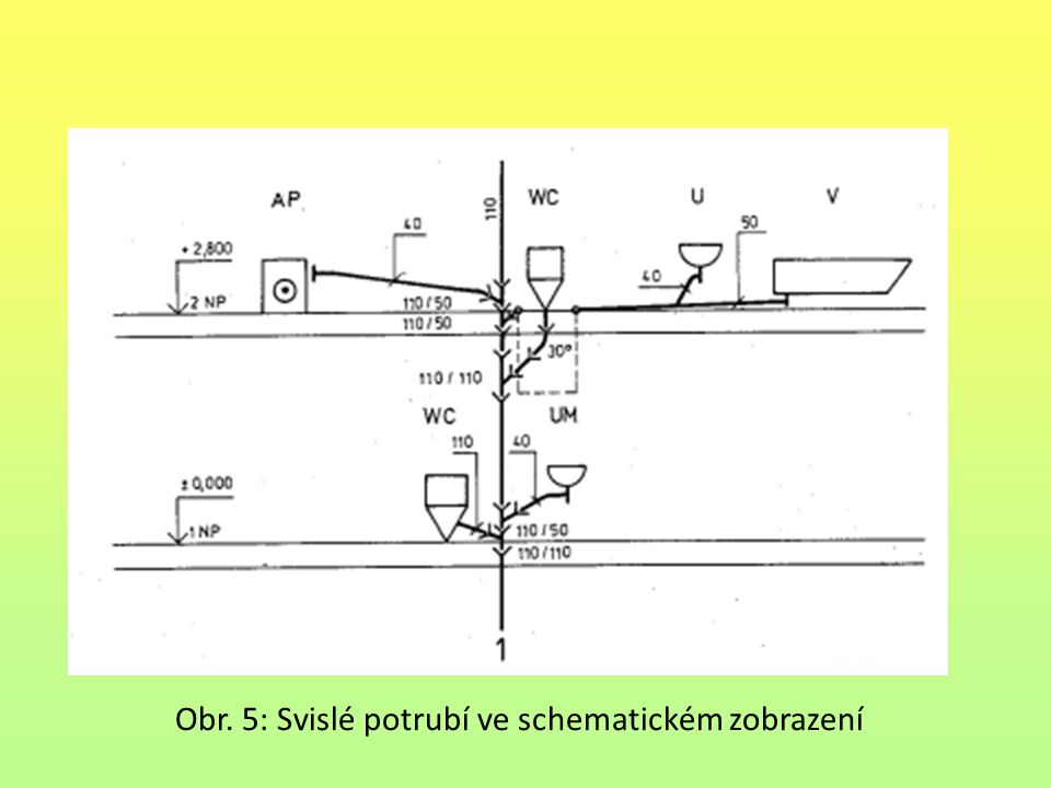 Obr. 5: Svislé potrubí ve schematickém zobrazení