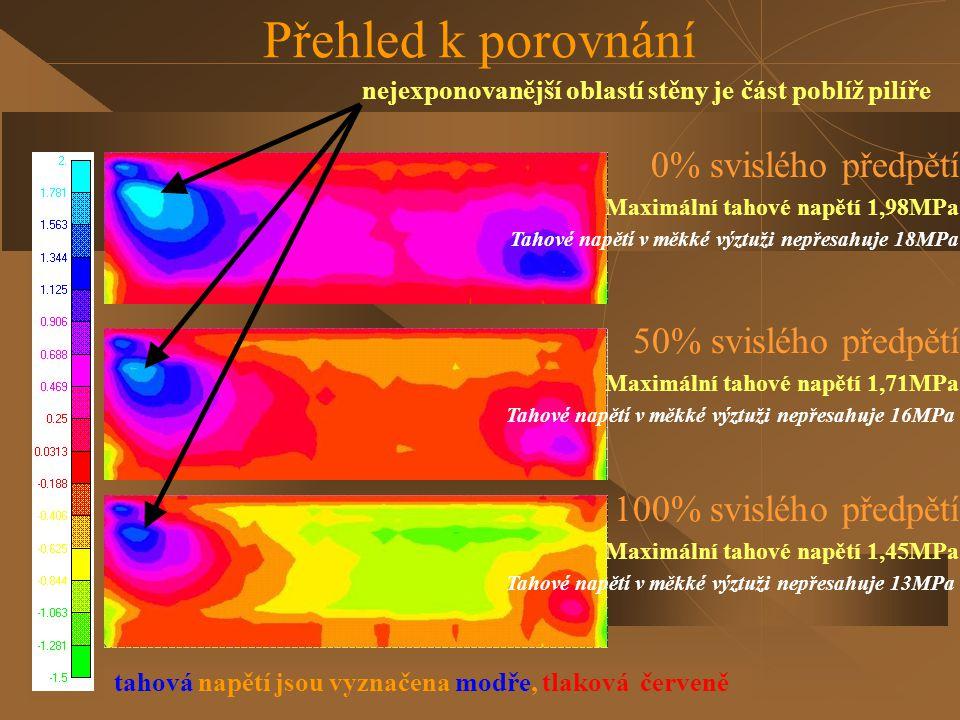 Přehled k porovnání 0% svislého předpětí 50% svislého předpětí