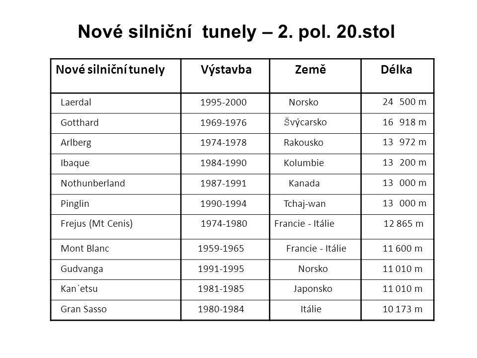 Nové silniční tunely – 2. pol. 20.stol