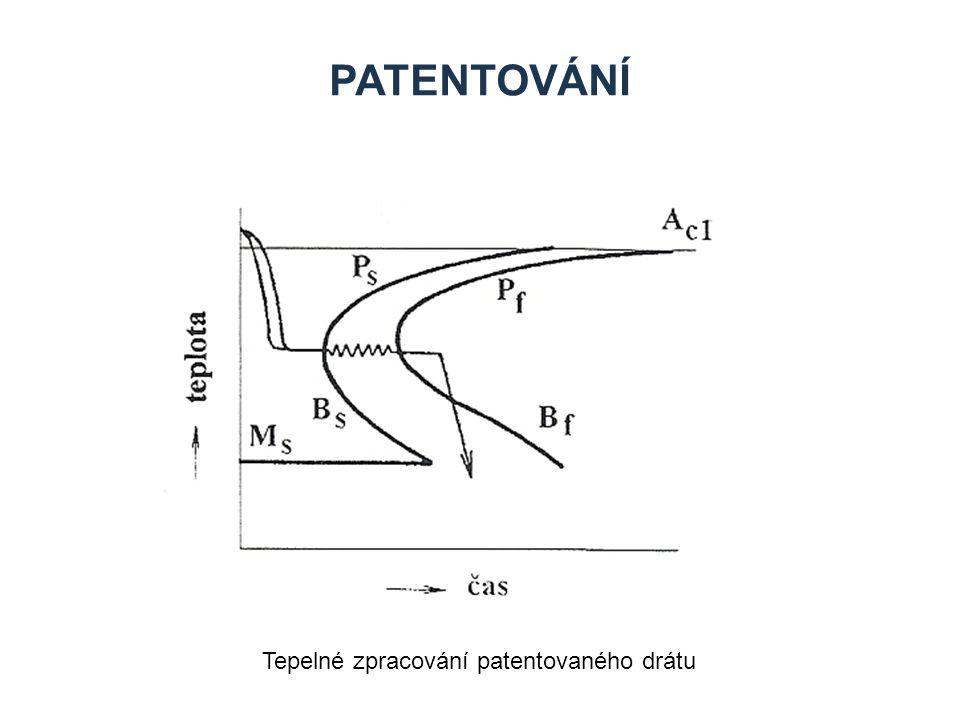 Patentování Tepelné zpracování patentovaného drátu