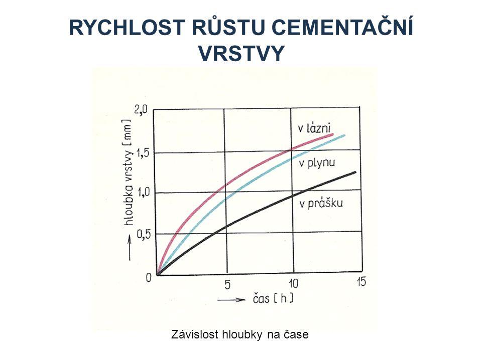 Rychlost růstu cementační vrstvy