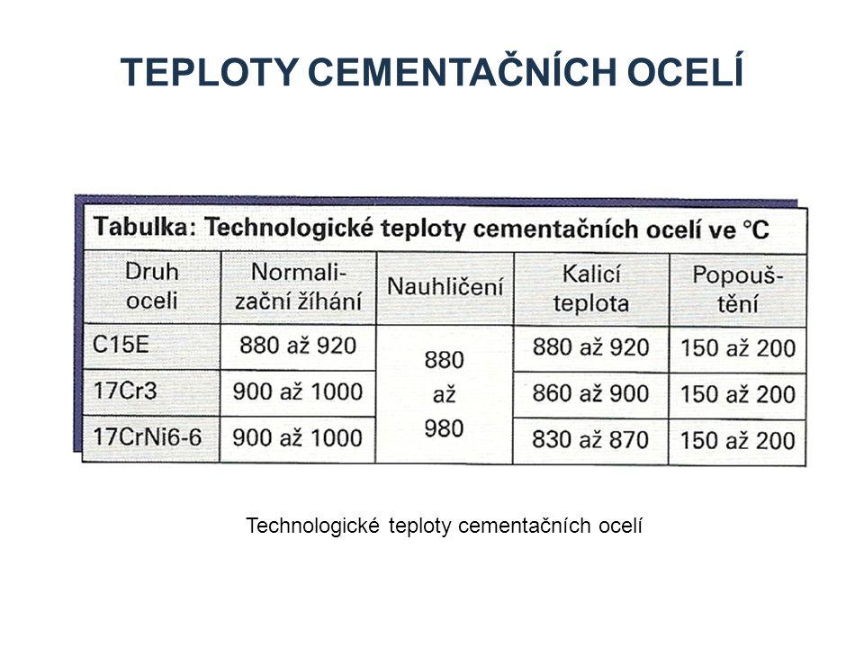 Teploty cementačních ocelí