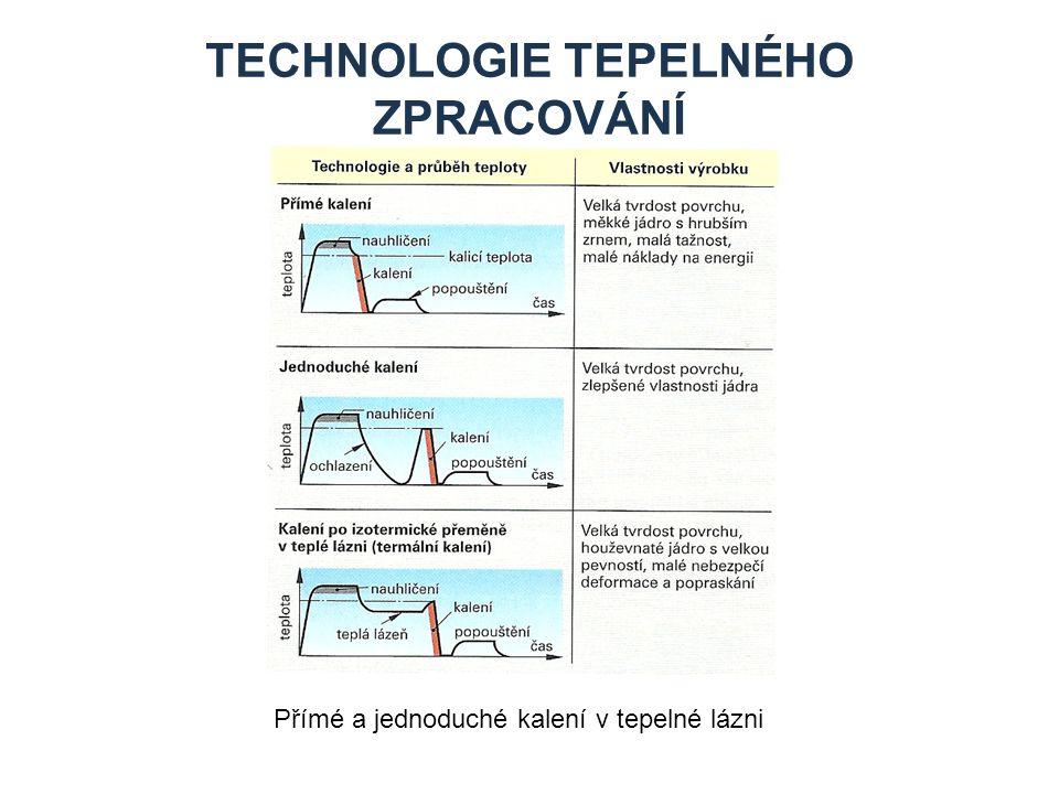 Technologie tepelného zpracování