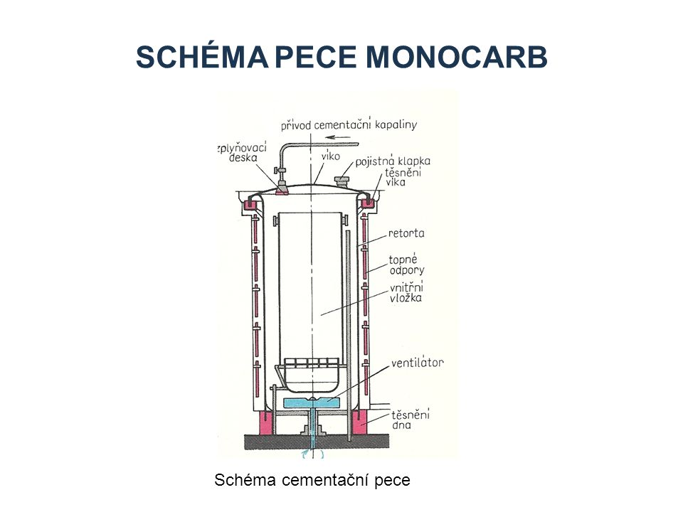 Schéma pece Monocarb Schéma cementační pece