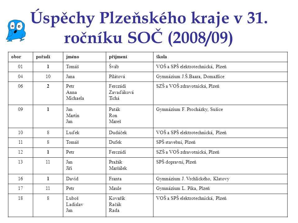 Úspěchy Plzeňského kraje v 31. ročníku SOČ (2008/09)