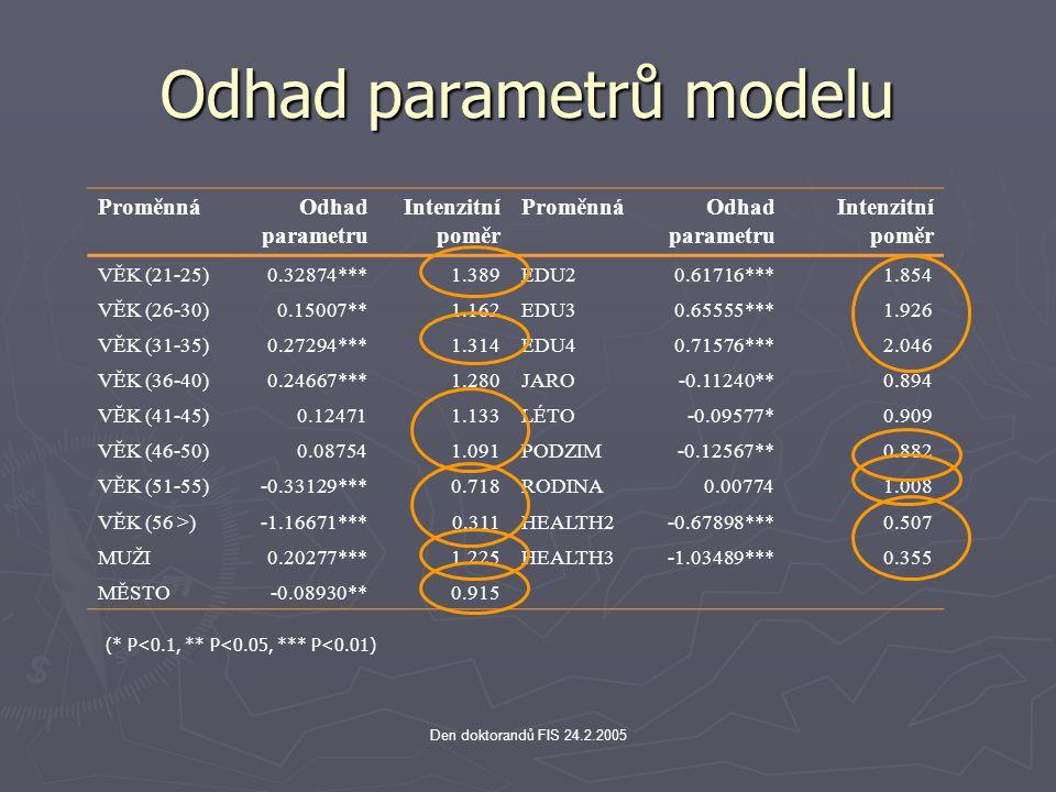 Odhad parametrů modelu