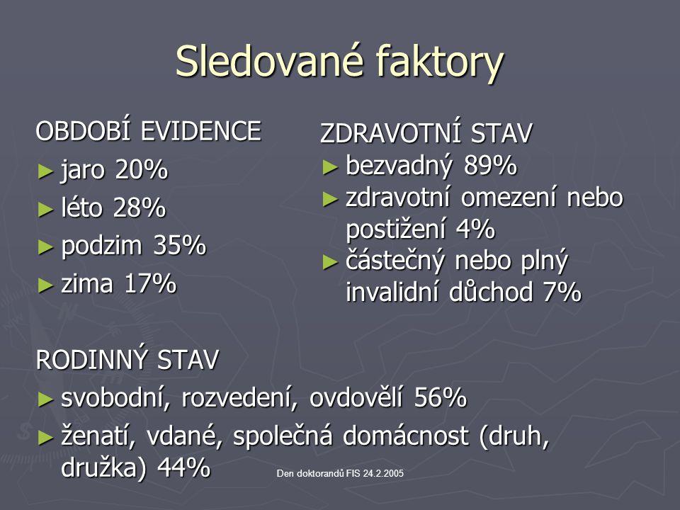 Sledované faktory OBDOBÍ EVIDENCE ZDRAVOTNÍ STAV jaro 20% bezvadný 89%