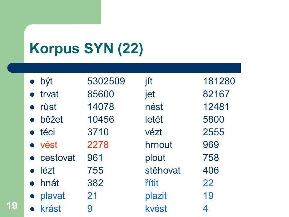 Korpus SYN (22) být 5302509 jít 181280 trvat 85600 jet 82167