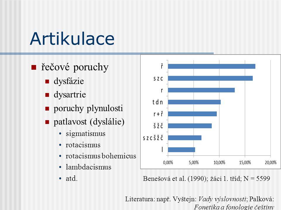 Artikulace řečové poruchy dysfázie dysartrie poruchy plynulosti