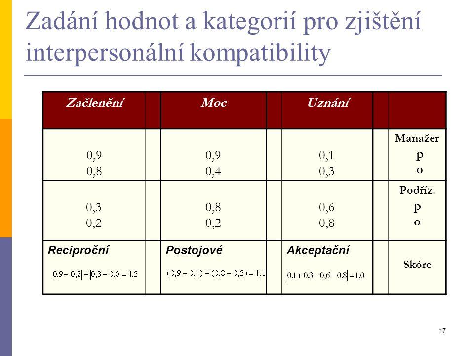 Zadání hodnot a kategorií pro zjištění interpersonální kompatibility