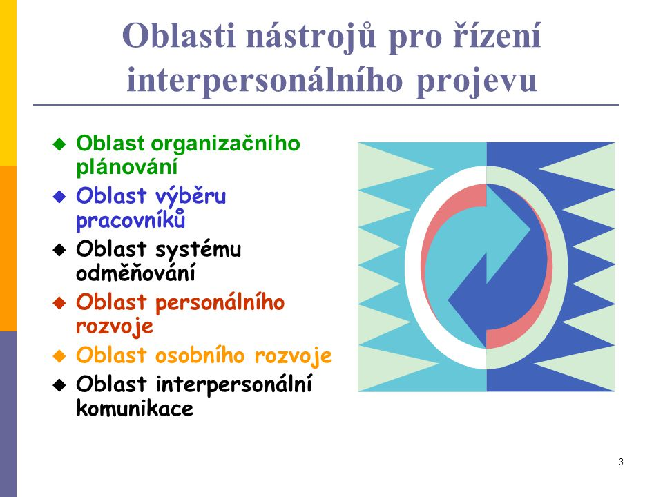 Oblasti nástrojů pro řízení interpersonálního projevu