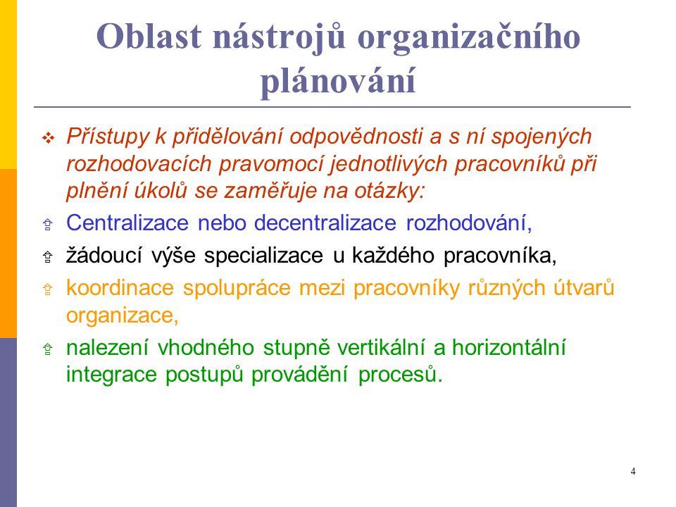 Oblast nástrojů organizačního plánování