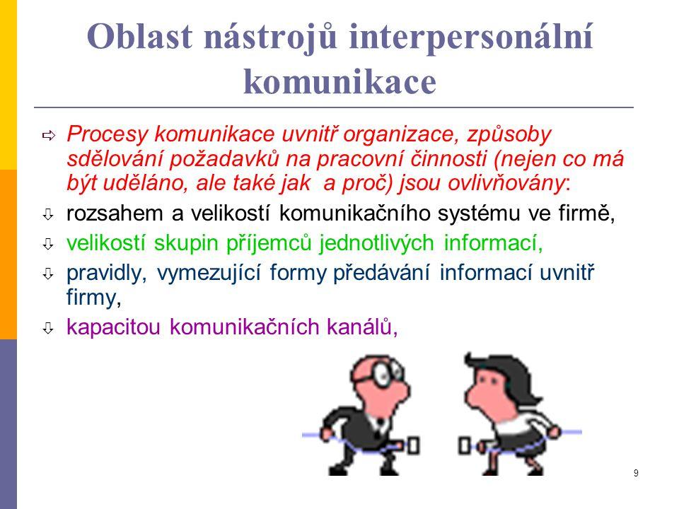 Oblast nástrojů interpersonální komunikace