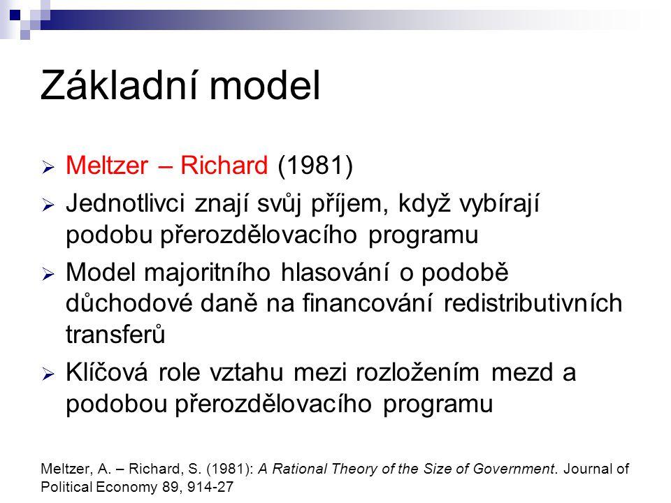 Základní model Meltzer – Richard (1981)