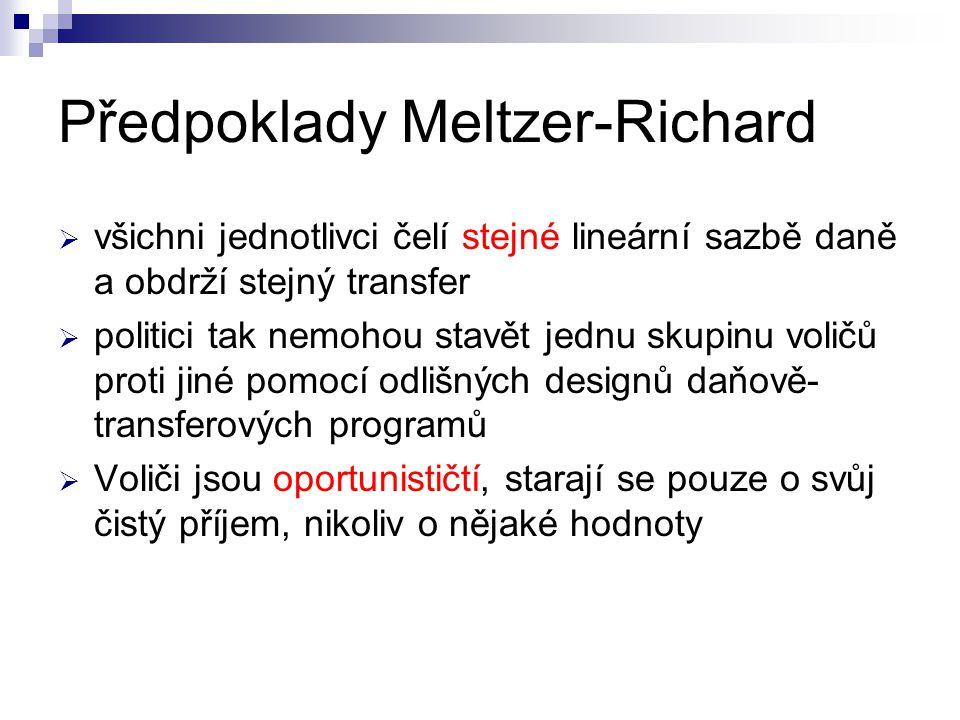 Předpoklady Meltzer-Richard