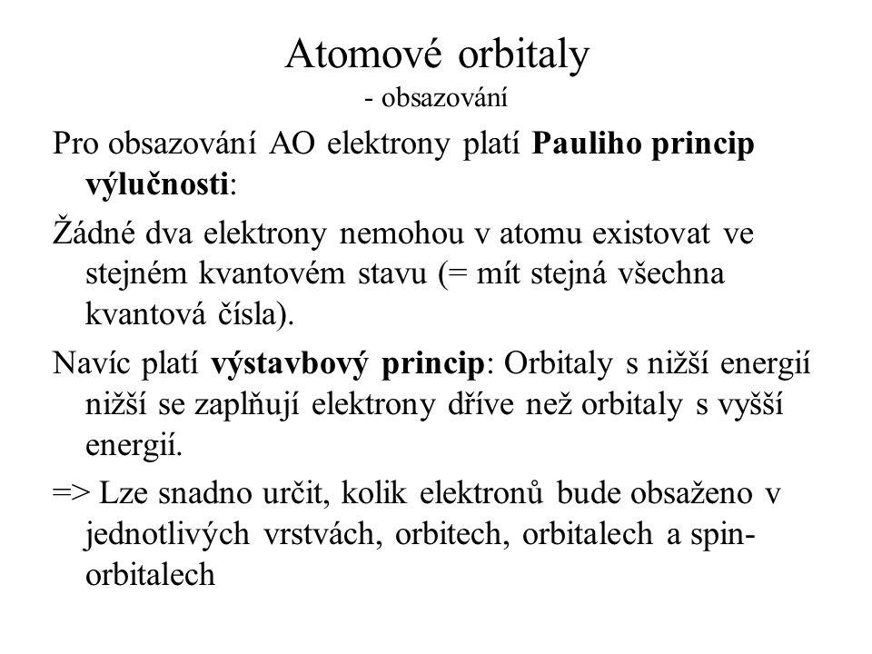 Atomové orbitaly - obsazování