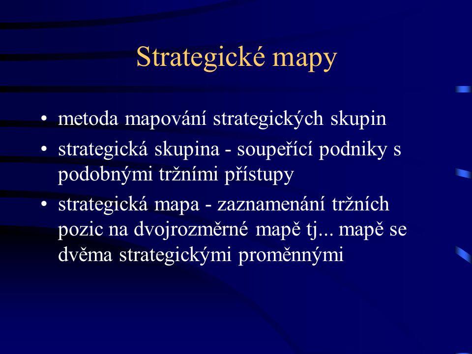 Strategické mapy metoda mapování strategických skupin