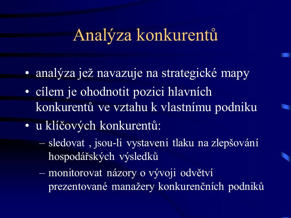 Analýza konkurentů analýza jež navazuje na strategické mapy