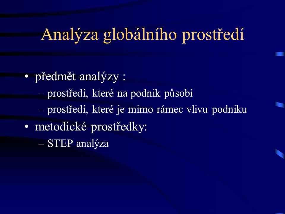 Analýza globálního prostředí