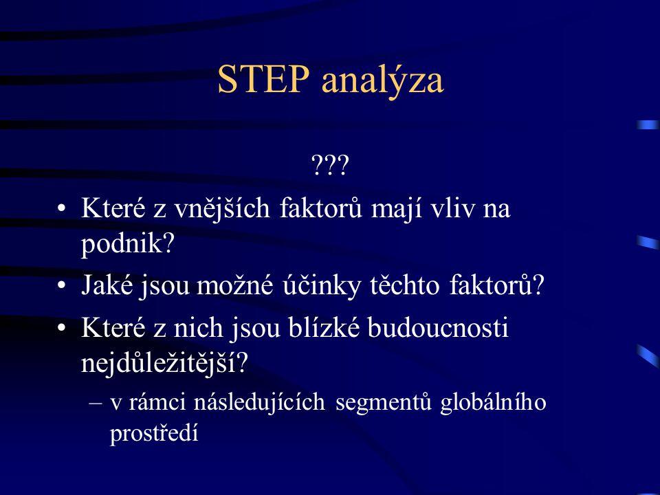 STEP analýza Které z vnějších faktorů mají vliv na podnik