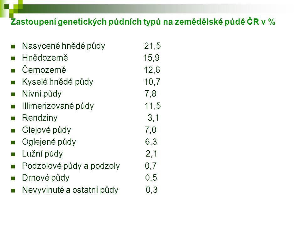 Zastoupení genetických půdních typů na zemědělské půdě ČR v %