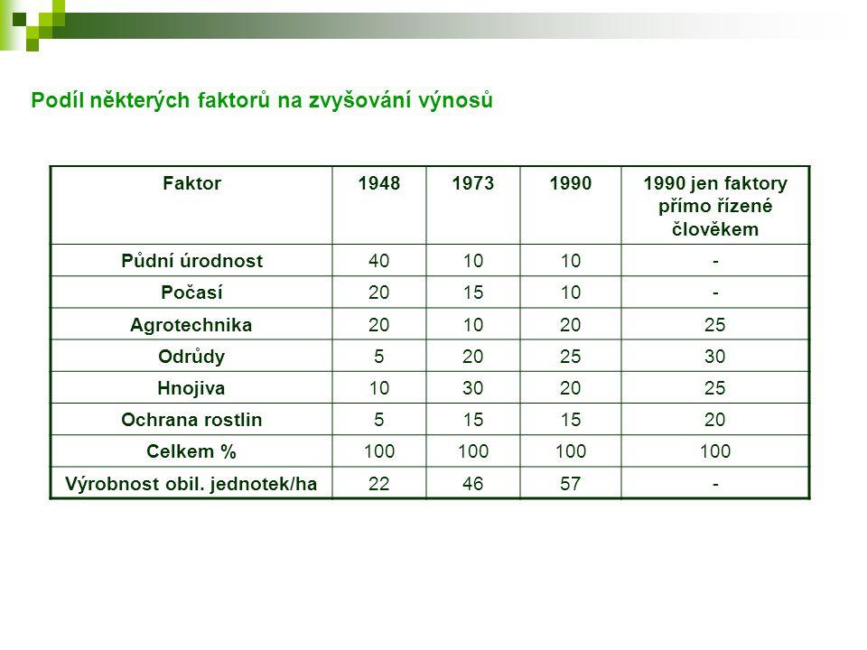 1990 jen faktory přímo řízené člověkem Výrobnost obil. jednotek/ha