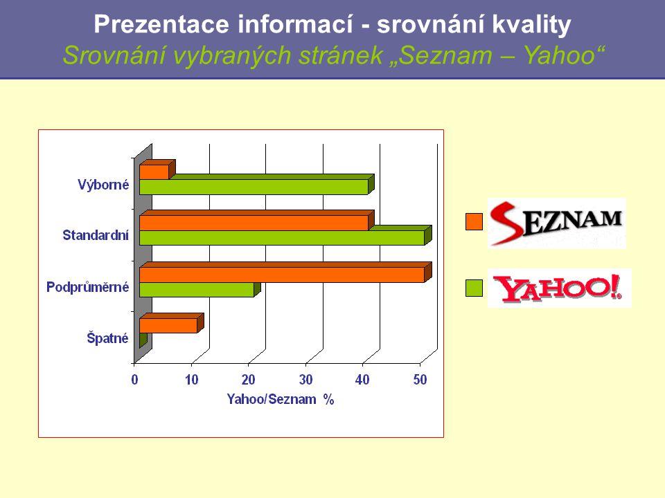 """Prezentace informací - srovnání kvality Srovnání vybraných stránek """"Seznam – Yahoo"""