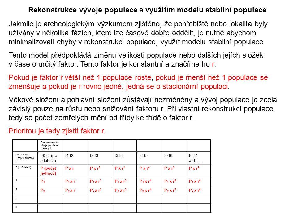Rekonstrukce vývoje populace s využitím modelu stabilní populace