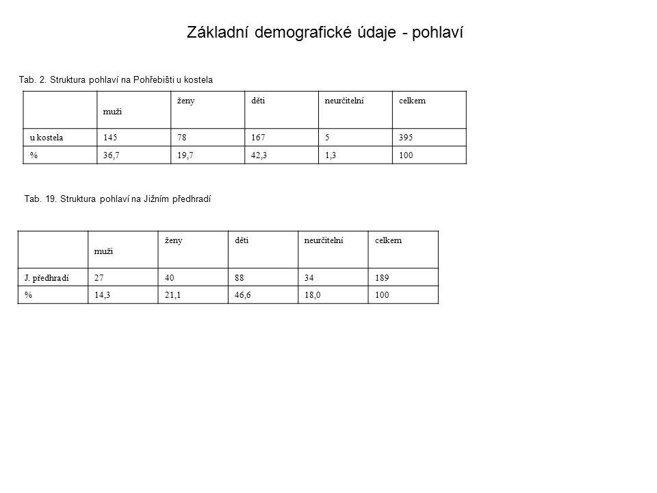 Základní demografické údaje - pohlaví