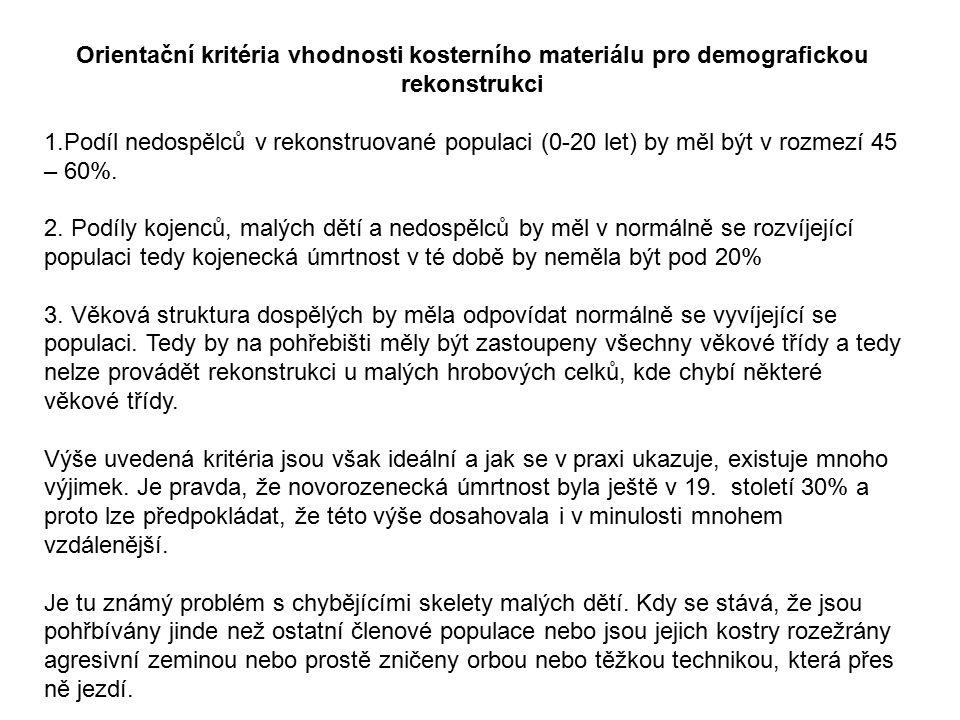 Orientační kritéria vhodnosti kosterního materiálu pro demografickou rekonstrukci