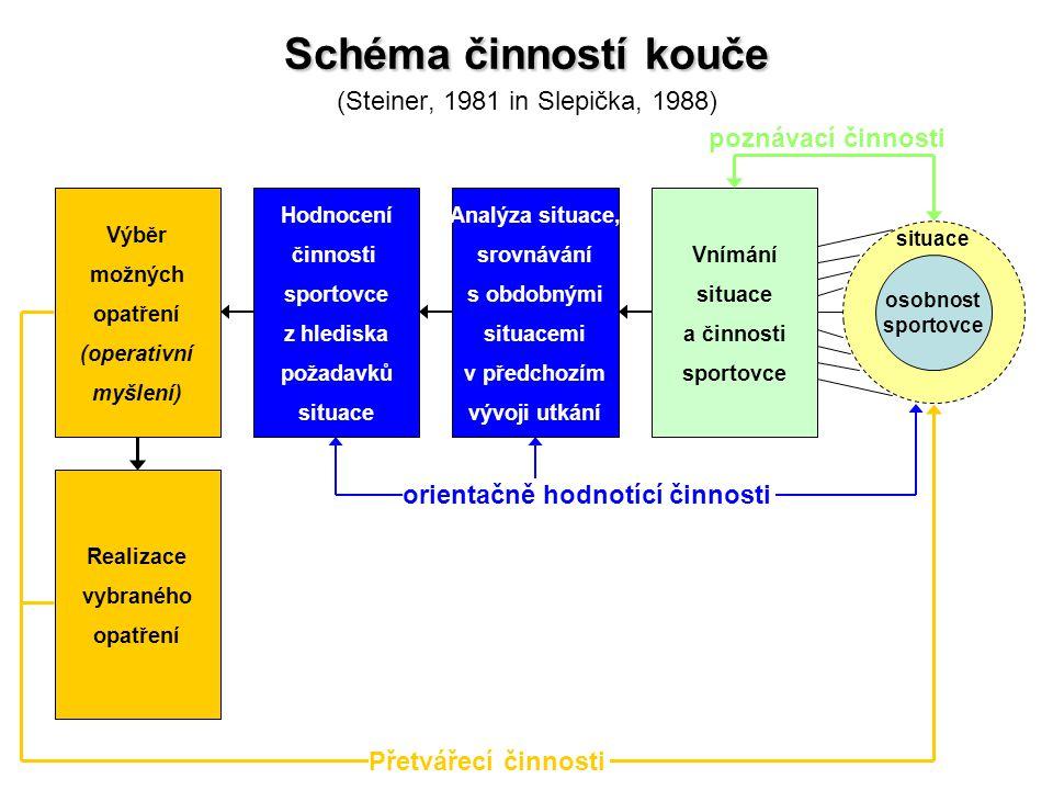 Schéma činností kouče (Steiner, 1981 in Slepička, 1988)