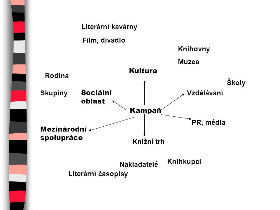 Literární kavárny Film, divadlo. Knihovny. Muzea. Kultura. Rodina. Školy. Skupiny. Sociální oblast.