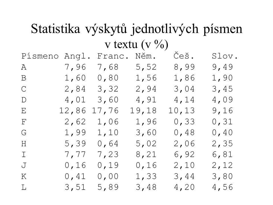 Statistika výskytů jednotlivých písmen v textu (v %)