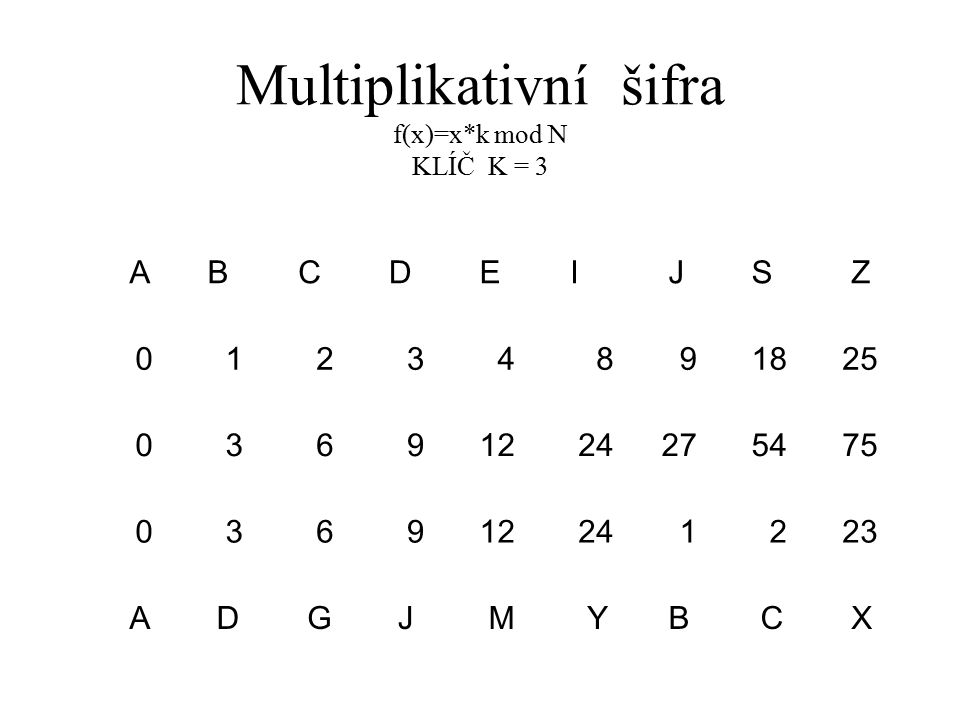 Multiplikativní šifra f(x)=x*k mod N KLÍČ K = 3