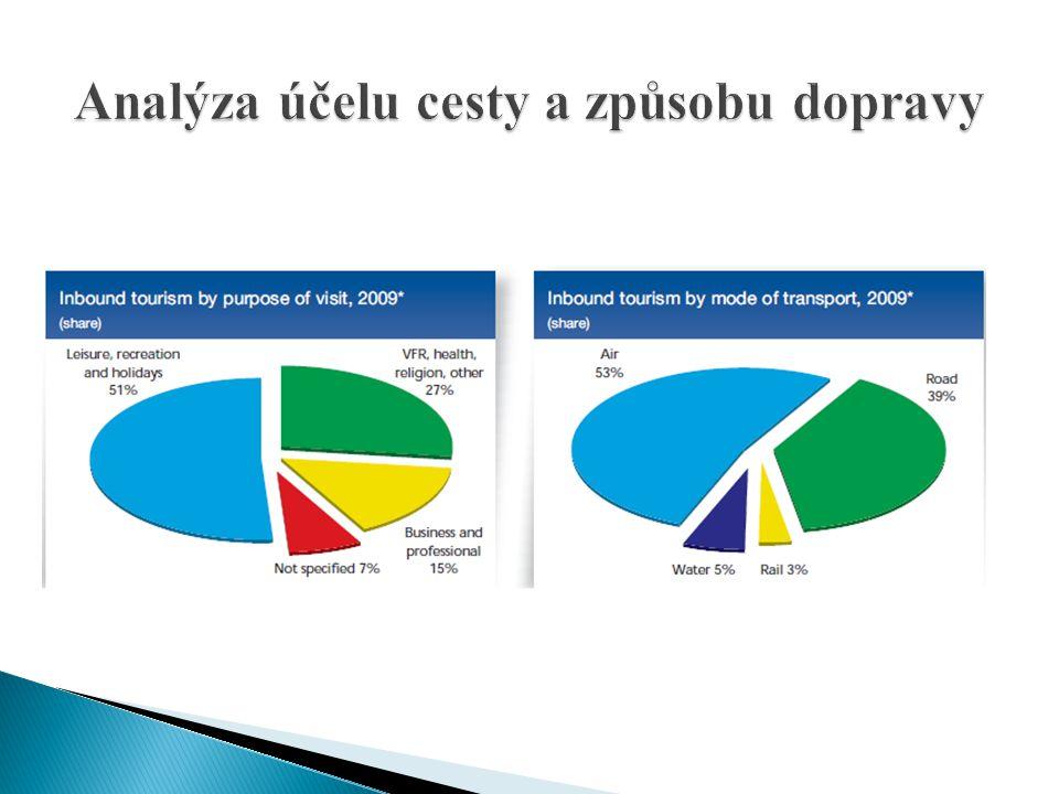 Analýza účelu cesty a způsobu dopravy