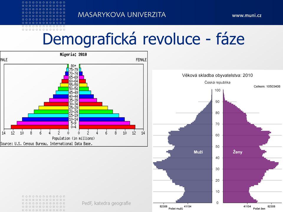 Demografická revoluce - fáze