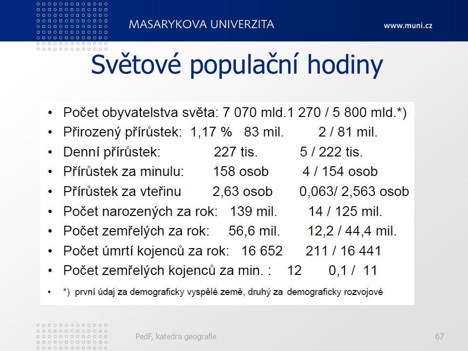 Světové populační hodiny