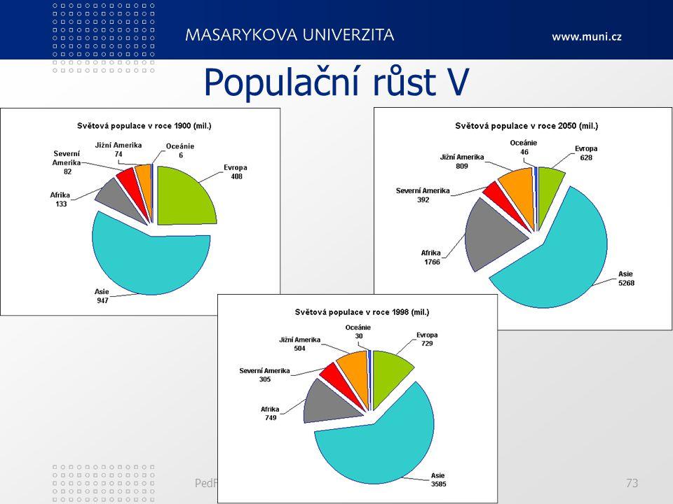 Populační růst V PedF, katedra geografie 73