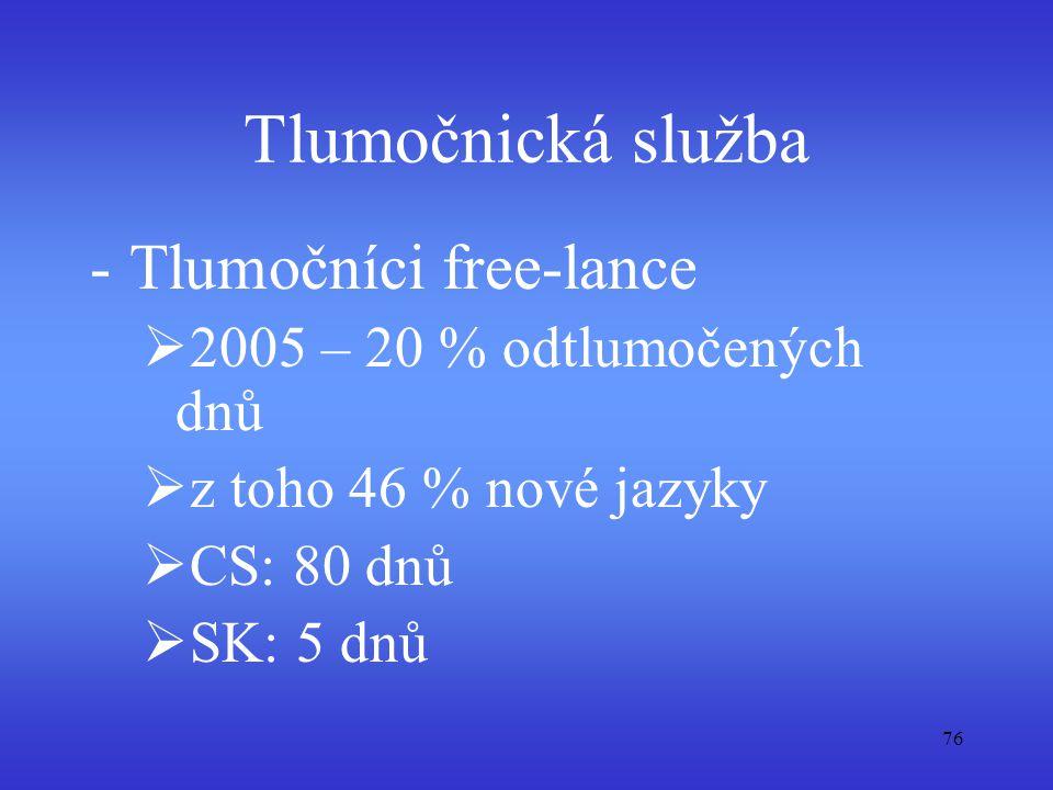 Tlumočnická služba Tlumočníci free-lance 2005 – 20 % odtlumočených dnů