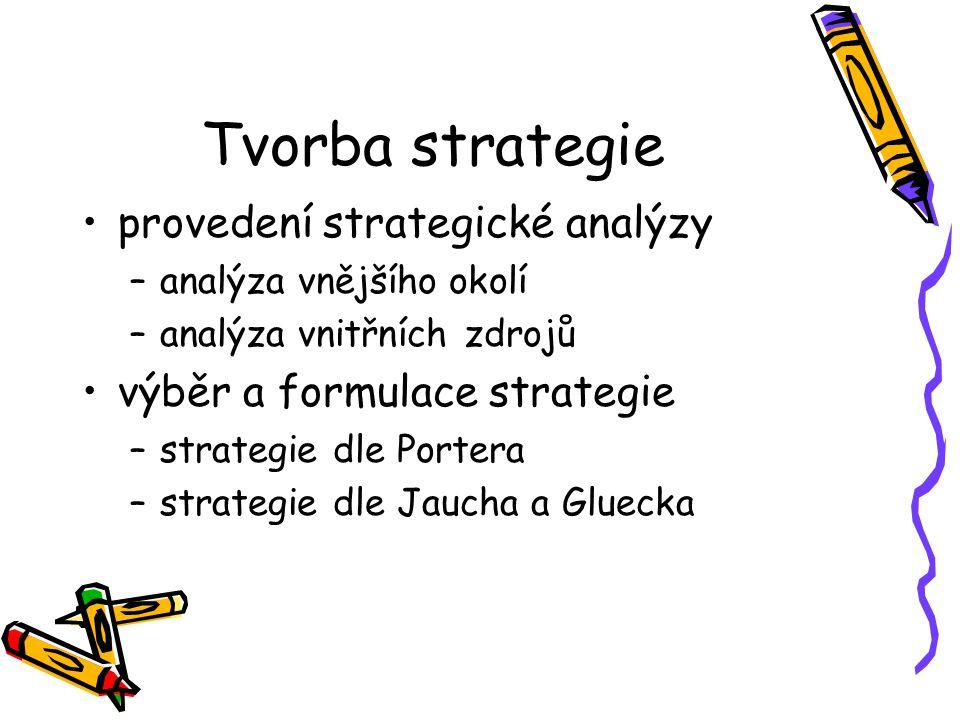 Tvorba strategie provedení strategické analýzy