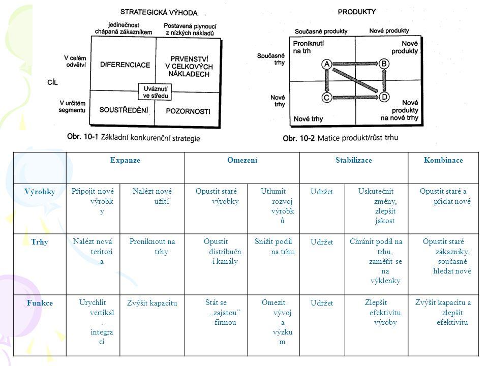 Expanze Omezení Stabilizace Kombinace Výrobky Trhy Funkce