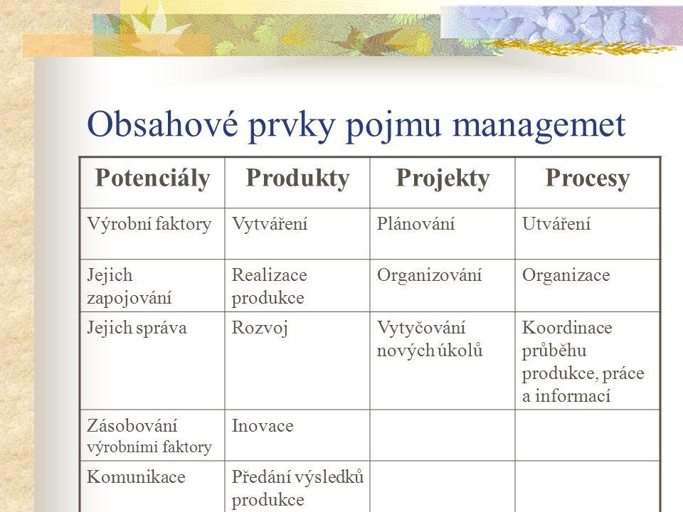 Obsahové prvky pojmu managemet