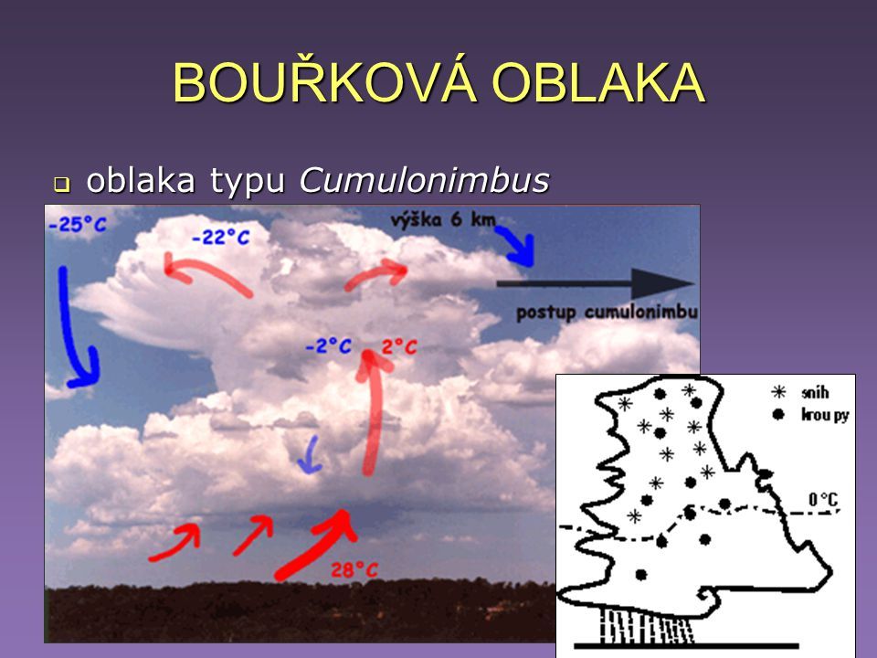 BOUŘKOVÁ OBLAKA oblaka typu Cumulonimbus