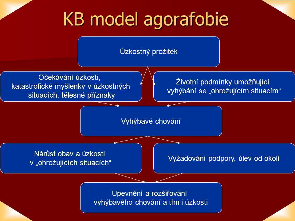 KB model agorafobie Úzkostný prožitek
