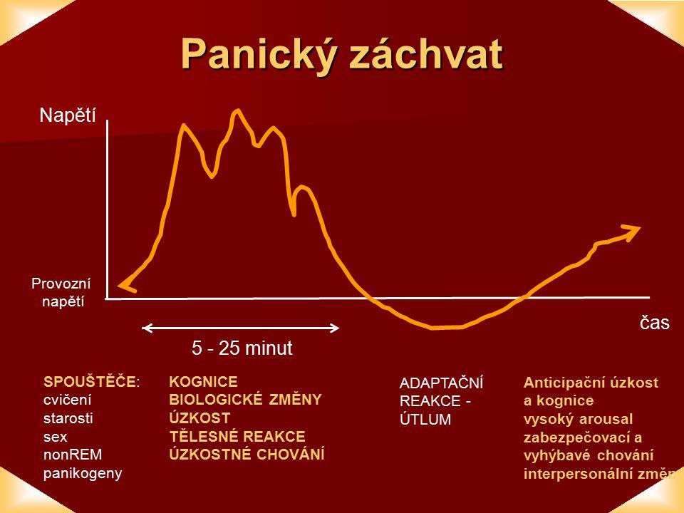 Panický záchvat Napětí čas 5 - 25 minut Provozní napětí SPOUŠTĚČE: