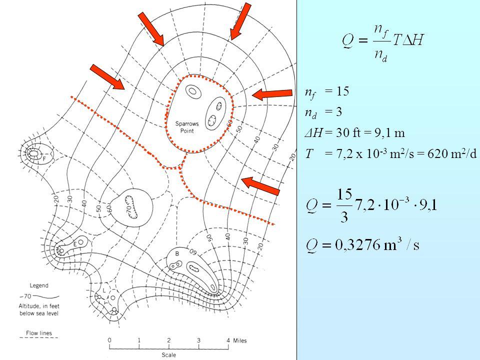 nf = 15 nd = 3 ΔH = 30 ft = 9,1 m T = 7,2 x 10-3 m2/s = 620 m2/d