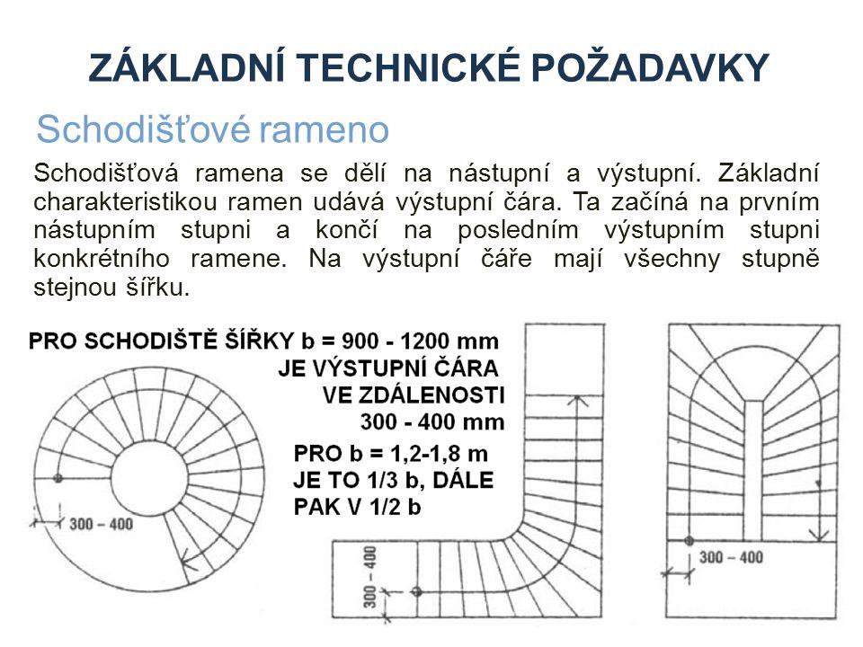 Základní technické požadavky