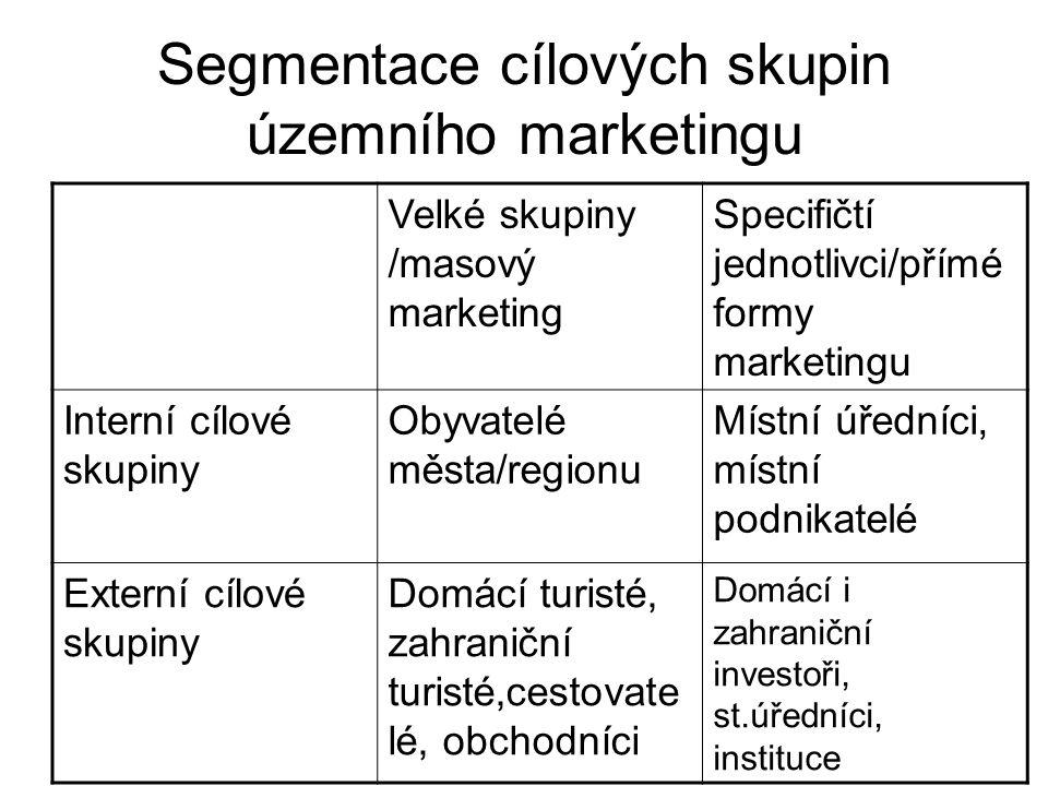 Segmentace cílových skupin územního marketingu